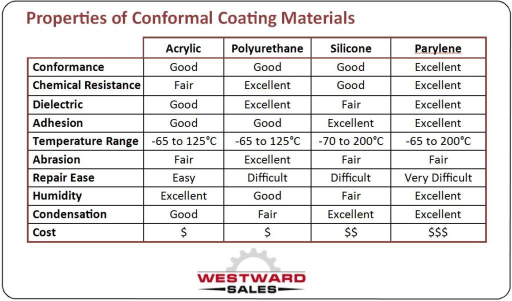properties of conformal coating